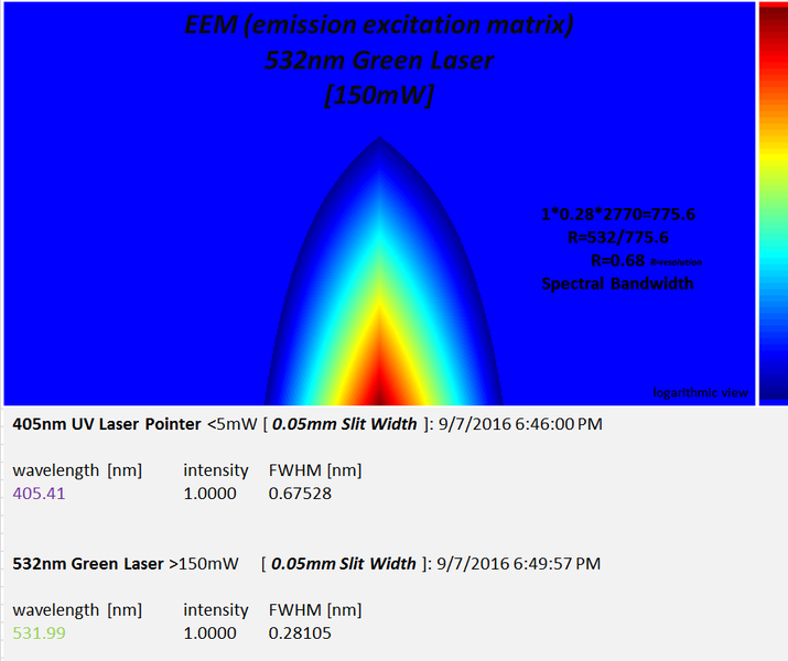 EEM_532nm_laser_log_view.png