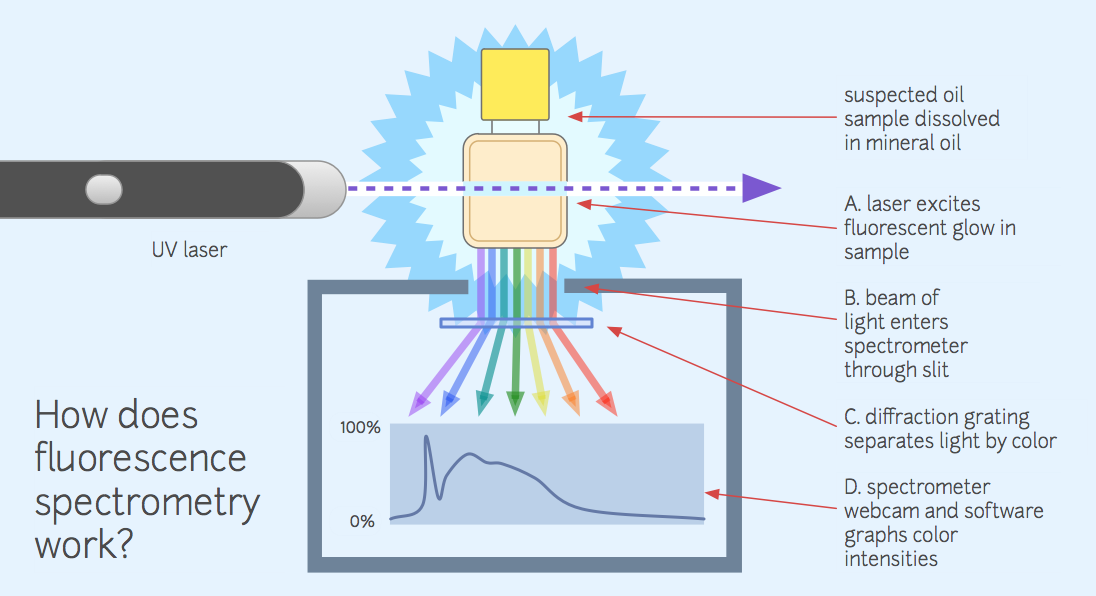 how to read mass spectrometry graph