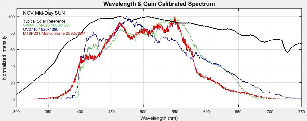 🎈 Public Lab: High-Rez WebCam Spectrometers