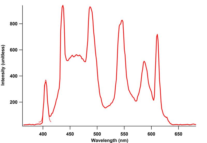 MiniSpectrometer_CFL_lines.png