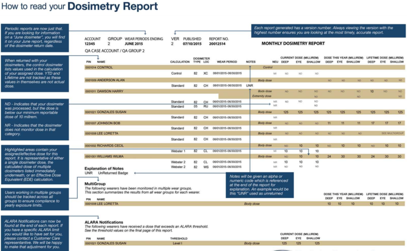 Dosimetry_Report_for_radiation_protection.PNG