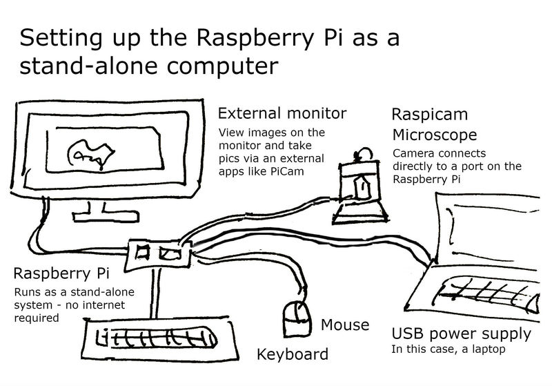 🎈 Public Lab: 1  Setting up the Raspberry Pi Camera for