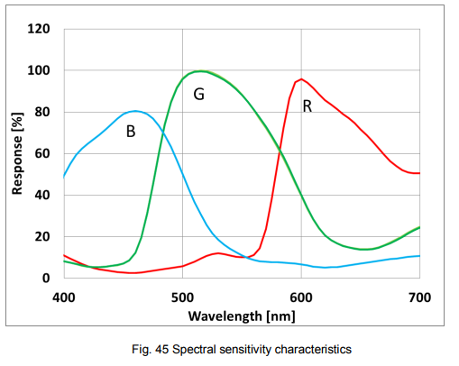 Rpiv2_spectralResponse.PNG