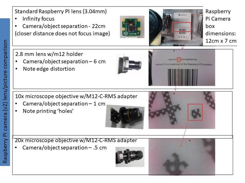 Raspberry Pi Microscope/close up lens system