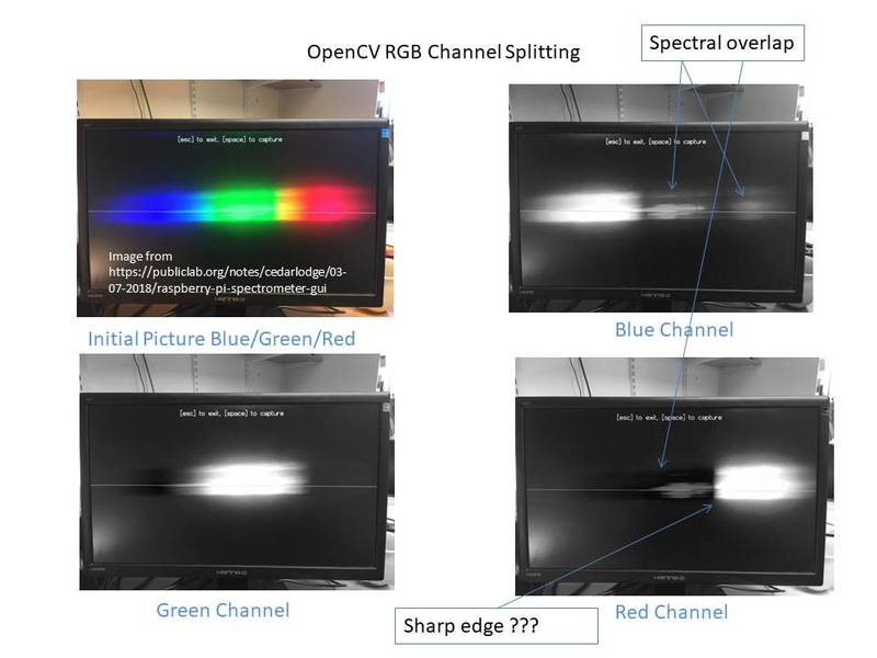 🎈 Public Lab: Is there a way to use RGB spectral overlap to