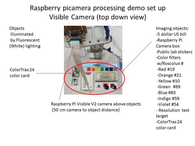🎈 Public Lab: Raspberry Pi camera (visible and NOIR) V2 / picamera