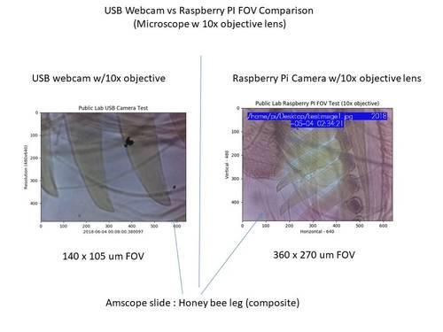 public lab usb webcam vs raspberry pi v2 field of view fov public lab usb webcam vs raspberry pi v2 field of view fov comparison community microscope initial evaluation 2 ccuart Gallery