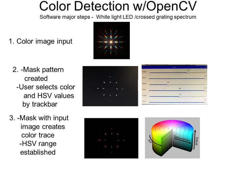 Get hsv values opencv