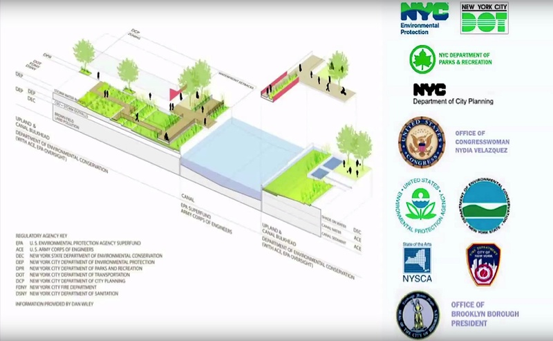 2013_Regulatory_Agencies_involved_in_Gowanus_Canal_Sponge_Park_Permitting_Susannah_Drake.jpg