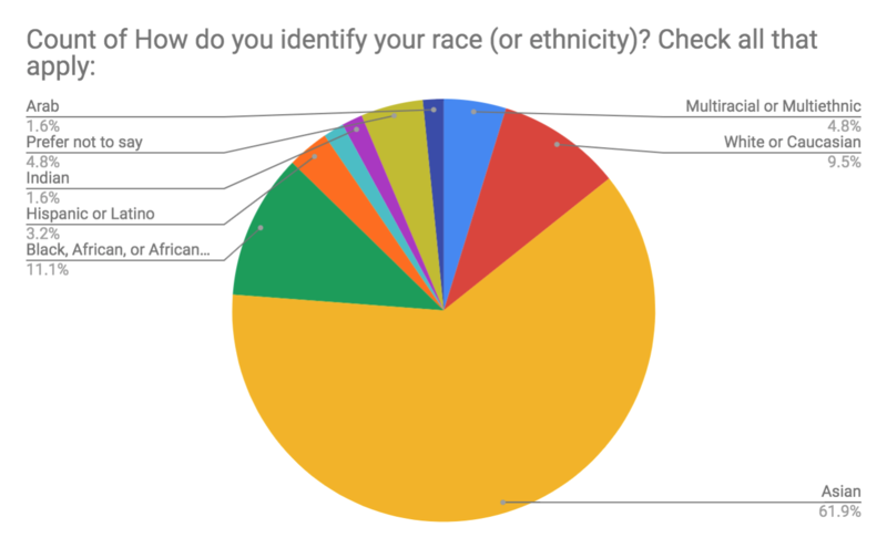 identify as race or ethnicity