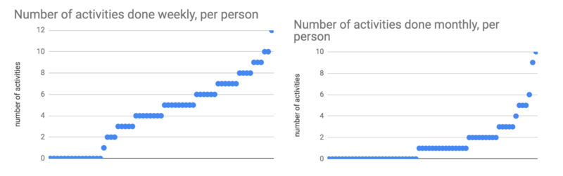 Numbers of Activities by Time