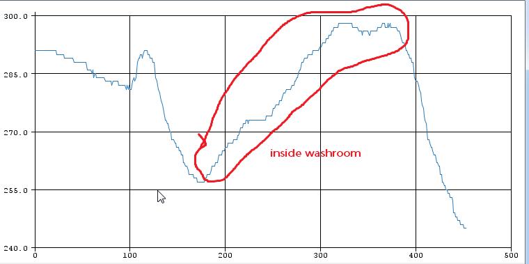 🎈 Public Lab: Detect Hydrogen Sulfide (Fart ) in Public Toilets