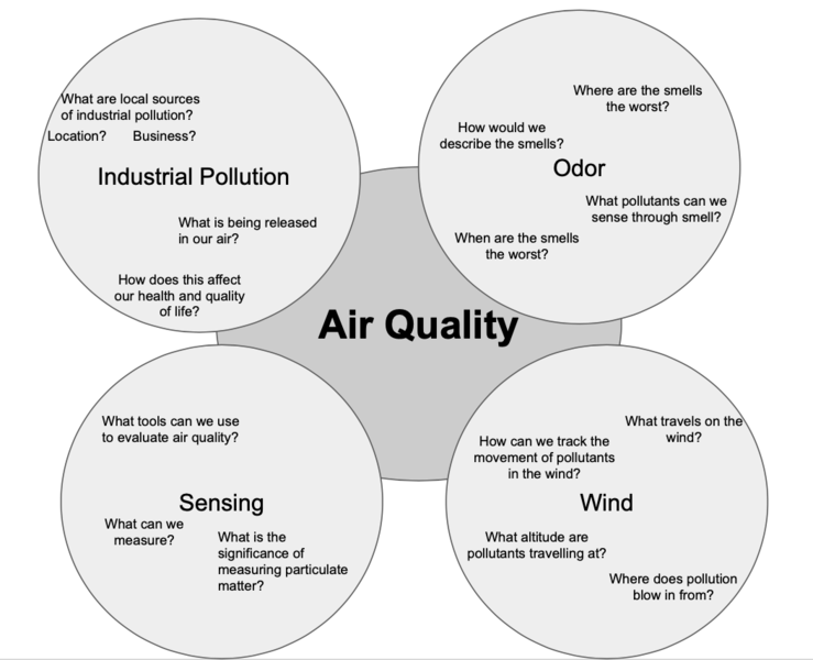 An example mind map that expands on the air-quality example above.