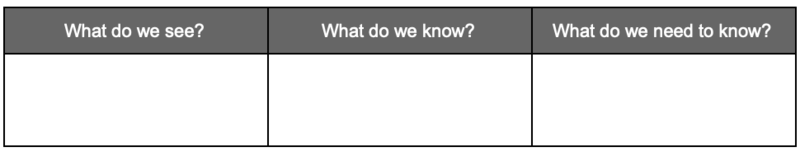 Chart for organizing what students know, what they can tell from the image, and what they still want to know