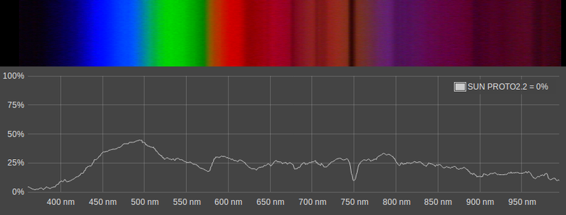 Visible Spectrum of Light from SpectraViewer