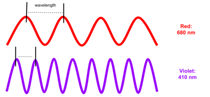 Example of red and violet waveforms
