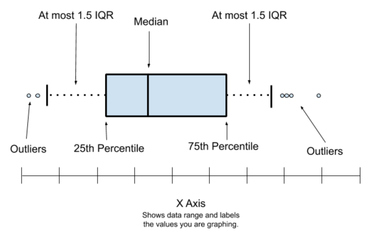 Labelled example of a Box Plot