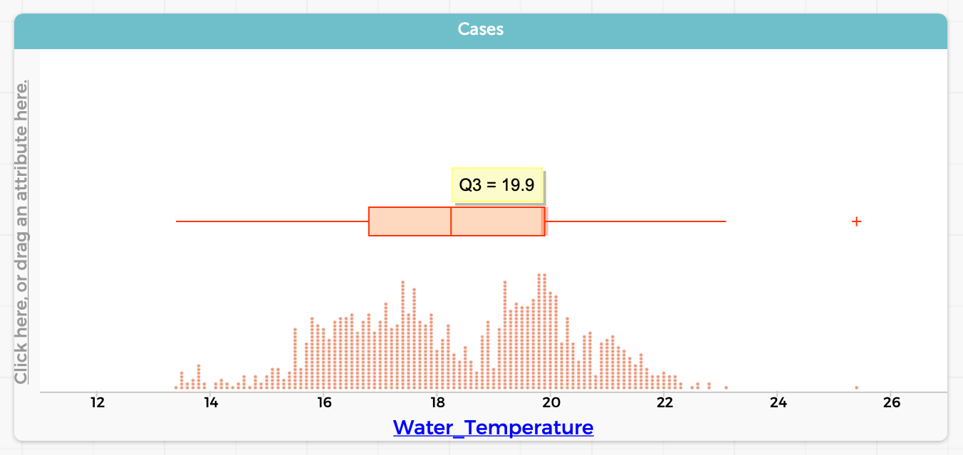 An example of. Box Plot in the CODAP software