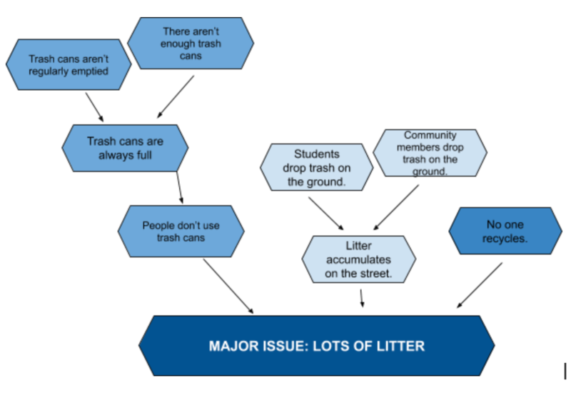 Example logic flow chart regarding litter.