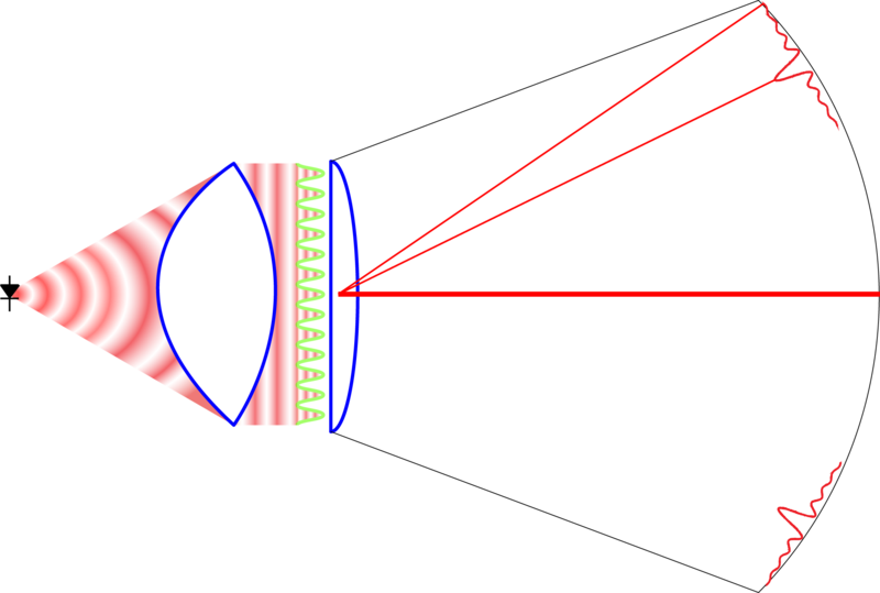 Picture of the LGL configuration with a laser diode emitting a radial wave conditioned by a collimating lens for sending a plane wave to the grating.