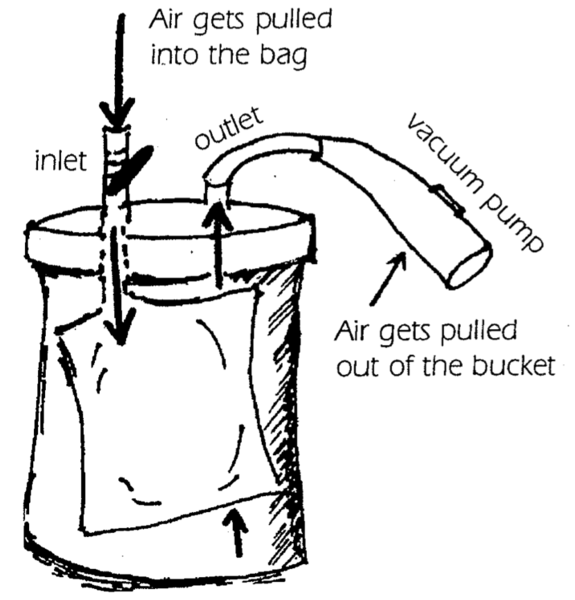 Bucket diagram sketch