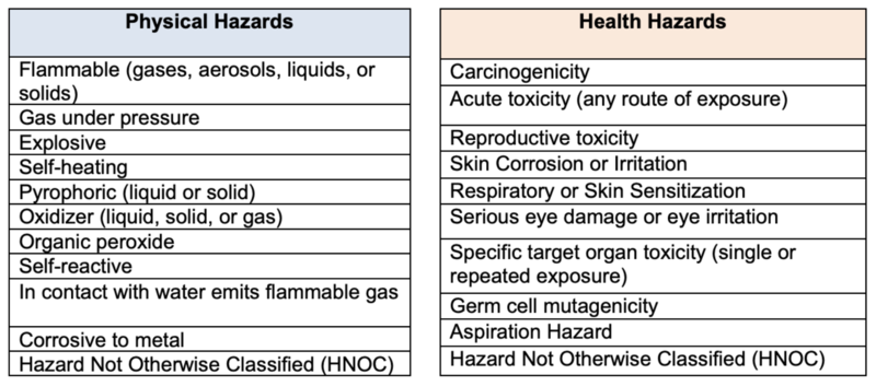 Physical hazards:  flammable, gas under pressure, explosive, self-heating, pyrophoric, oxidizer, organic peroxide, self-reactive, in contact with water emits flammable gas, corrosive to metal, and hazard not otherwise classified.   Health hazards:  carcinogenicity, acute toxicity (any route of exposure) reproductive toxicity, skin corrosion or irritation, respiratory or skin sensitization, serious eye damage or eye irritation, specific target organ toxicity (single or repeated exposure) germ cell mutagenicity, aspiration hazard, and hazard not otherwise classified.