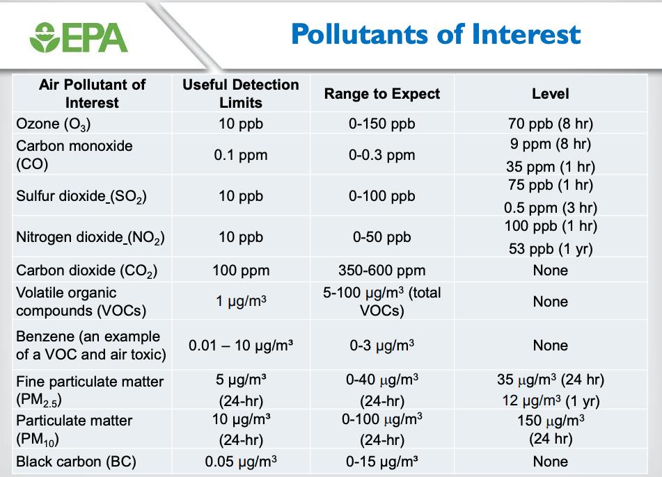 pollutant ranges