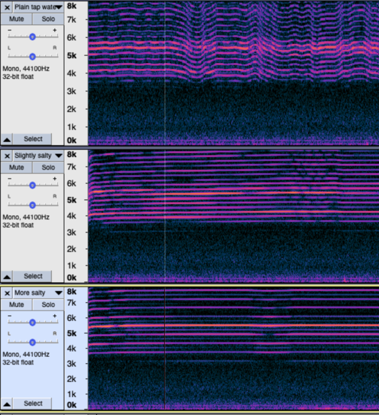 Spectrograms