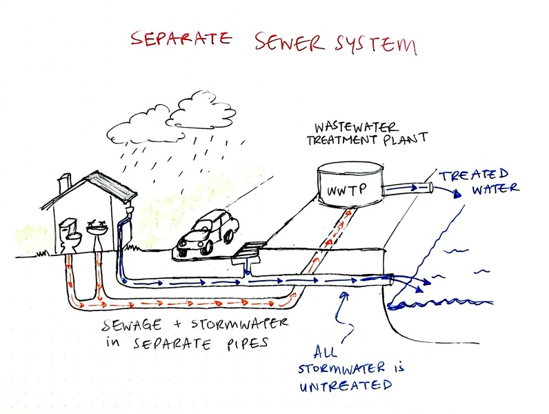 separate sewer