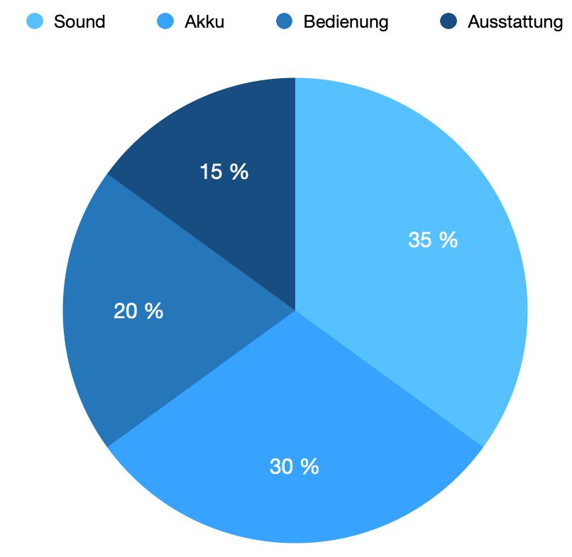 Die Testkategorien unseres Bluetooth-Lautsprecher Tests