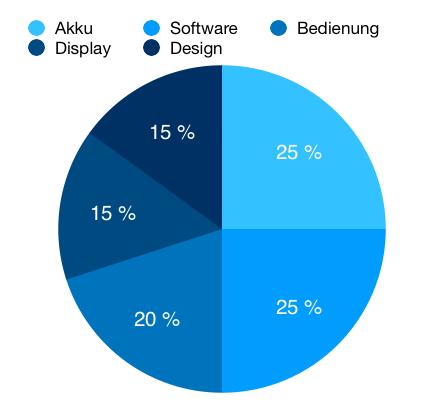 Unsere Testkriterien: Akku 25 %, Software 25 %, Bedienung 20 %, Display 15 %, Design 15 %