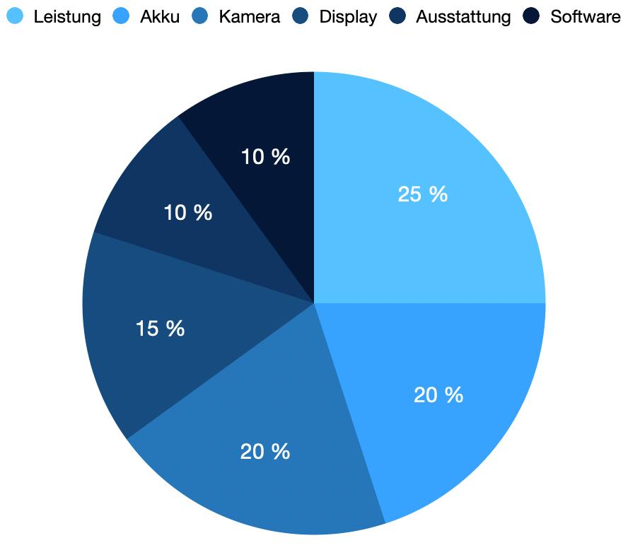 Die Kategorien und deren Gewichtung unseres Smartphone Tests