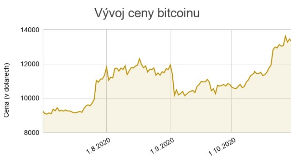 Bitcoin je kvůli pandemii opět v kurzu, jeho cena atakuje dvouleté maximum
