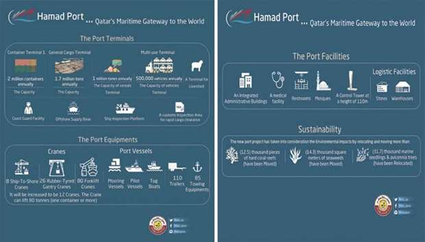 Hamad Port, countrys gateway to the world
