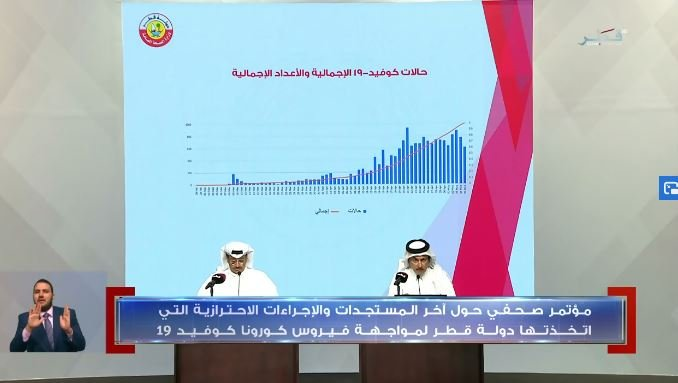 Most of Covid-19 cases in Qatar among 29 to 34 year olds: Health official