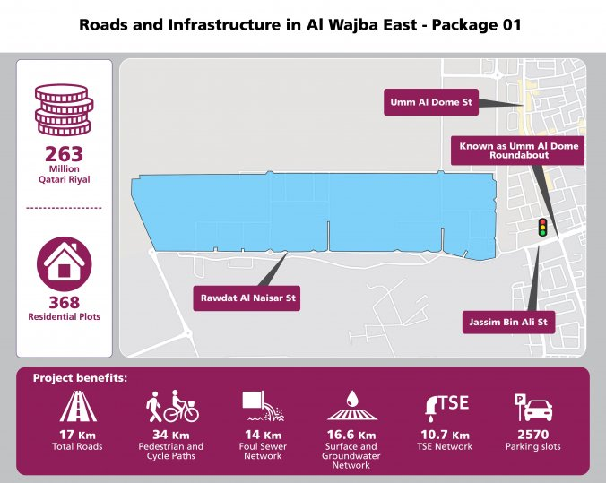Roads and infrastructure project in Al Wajba East (Pkg 1) begins: Ashghal