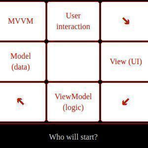 How to use MVVM (Model-View-ViewModel) pattern to develop UI?