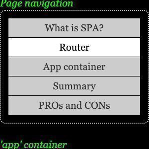What is Single Page Application (SPA)?