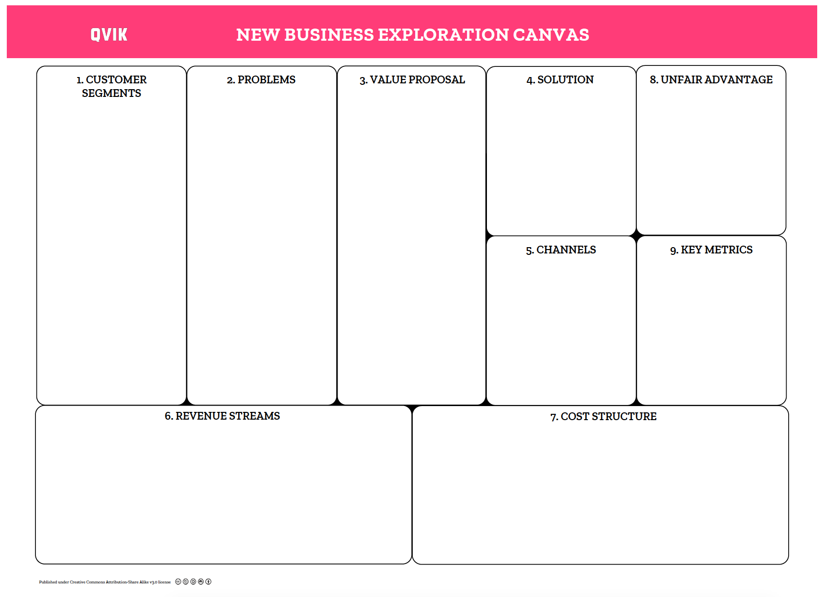 Business Model Canvas Suomeksi