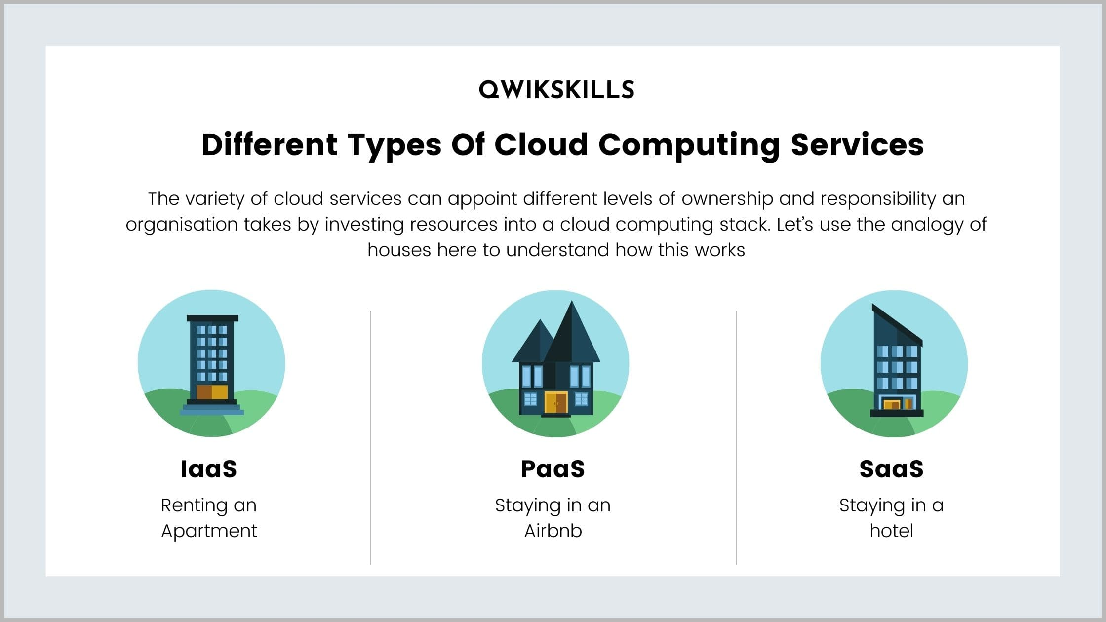 Different Types Of Cloud Computing Services