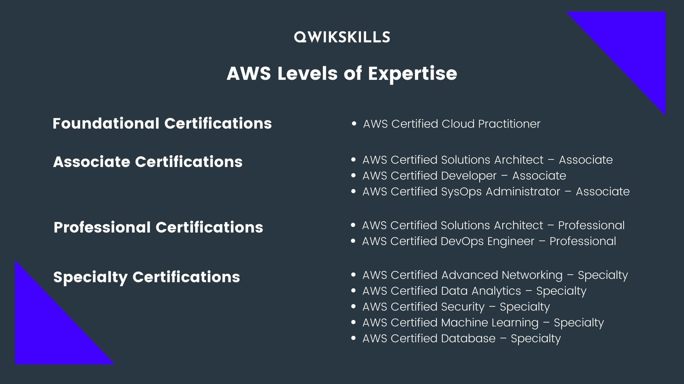 AWS Levels of Expertise