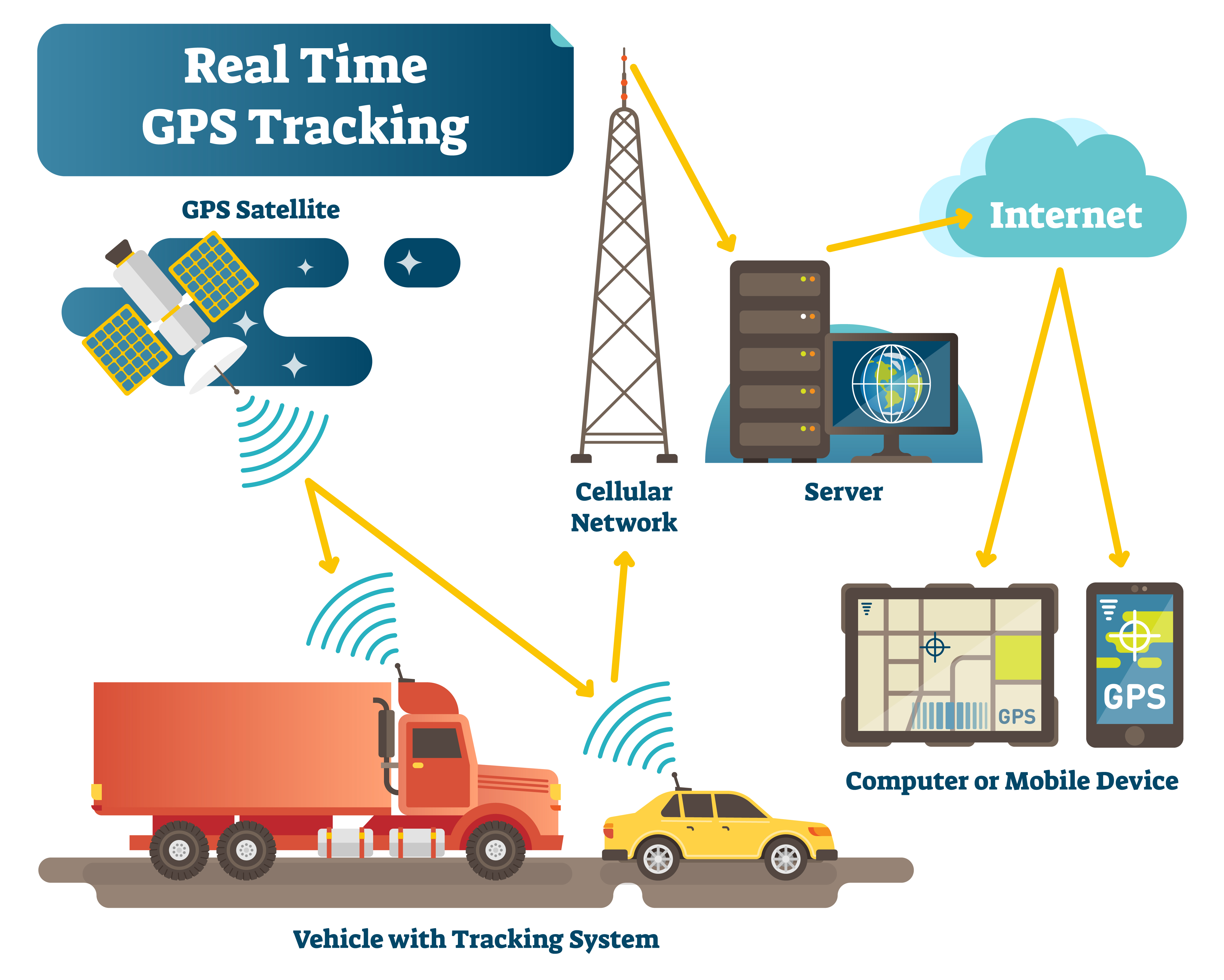 Vehicle tracking system in action