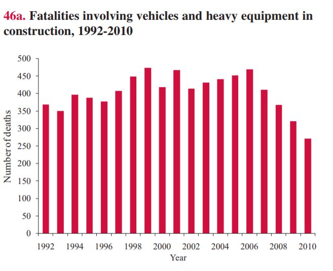 Fatalities involving heavy equipment in construction, 1992-2010