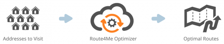 Switching from Routific to Route4Me