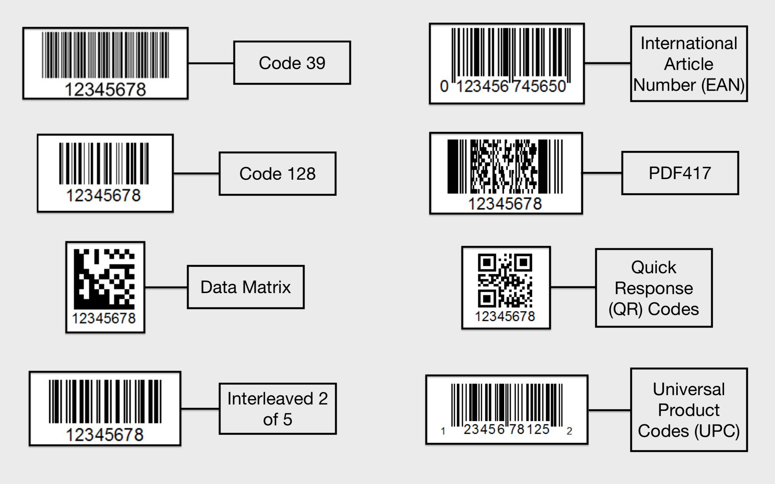 Barcode Types and Scanning Speed of the Route4Me iOS Mobile