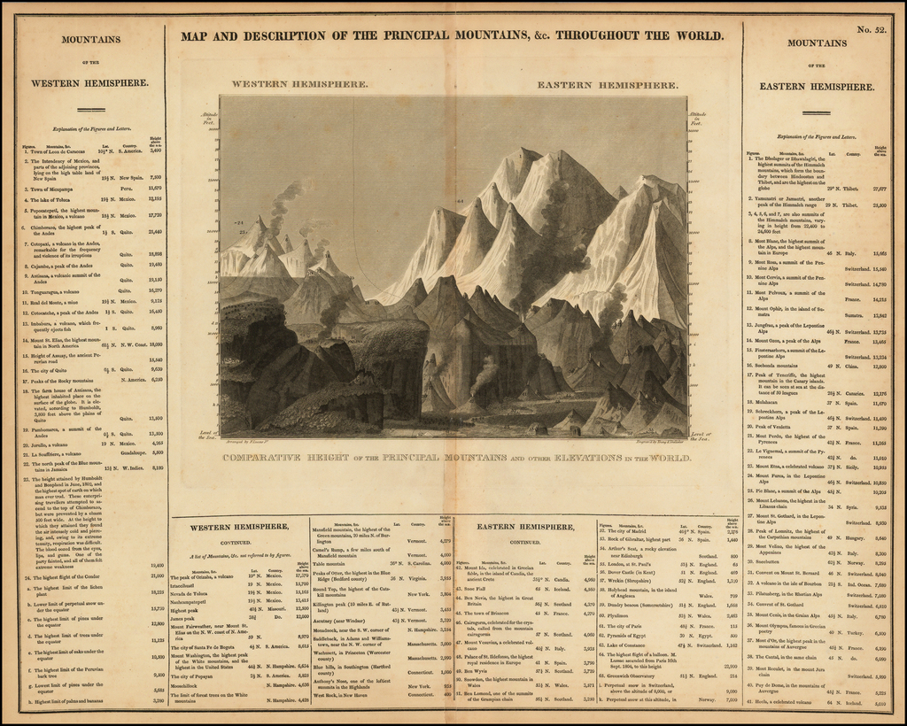 Map and Description of the Principal Mountains &c. Throughout The World By Carey  &  Lea