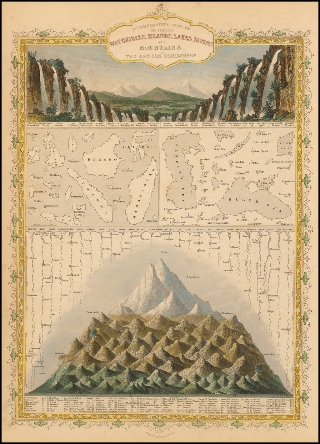 A Comparative View of the Principal Waterfalls, Islands, Lakes, Rivers and Mountains in The Western Hemisphere By John Tallis