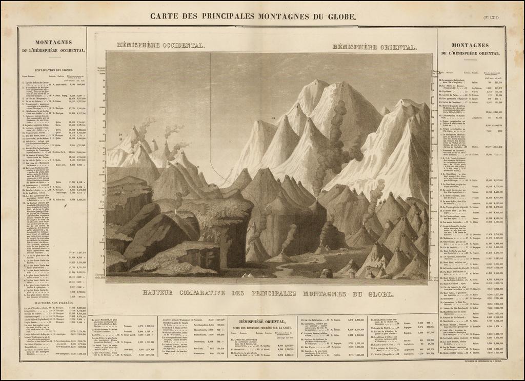 Carte Des Principales Montagnes Du Globe By Jean Alexandre Buchon