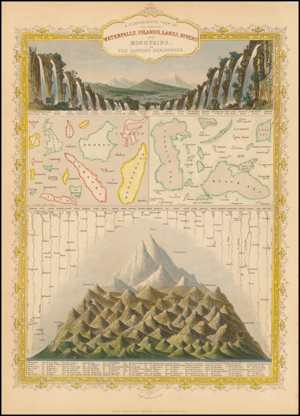 A Comparative View of the Principal Waterfalls, Islands, Lakes, Rivers, and Mountains in the Eastern Hemisphere By John Tallis