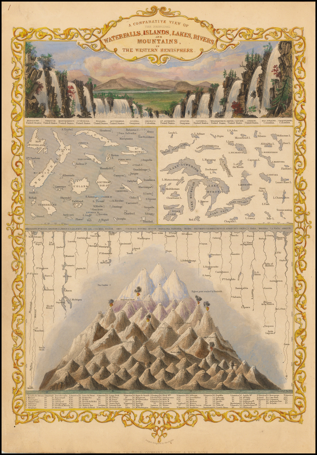 A Comparative View of the Principal Waterfalls, Islands, Lakes, Rivers, and Mountains in the Western Hemisphere By John Tallis